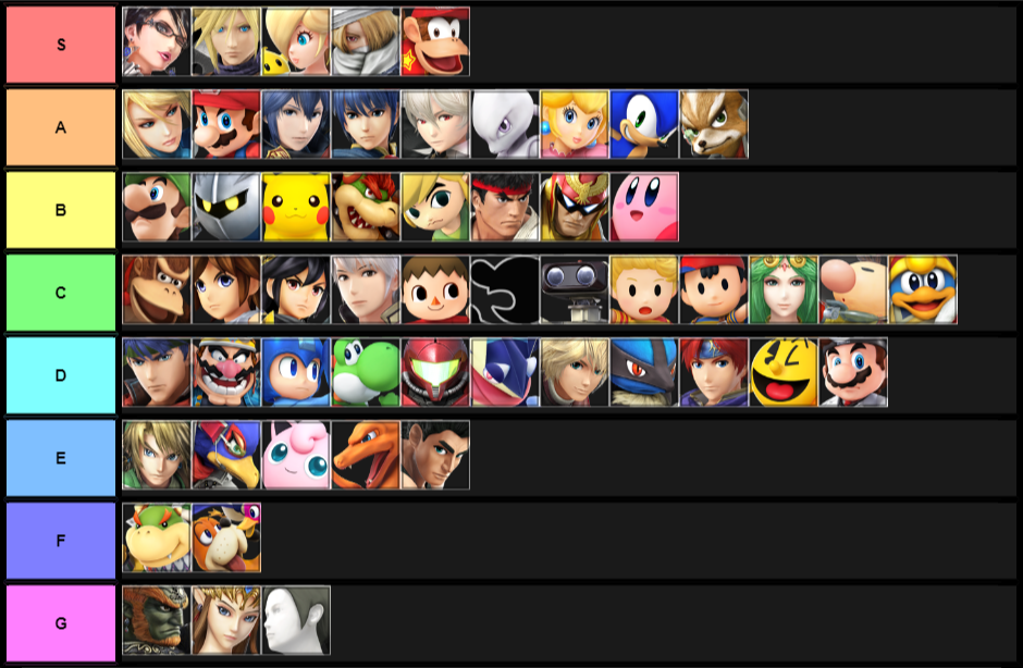 Tier List Based on personal experience