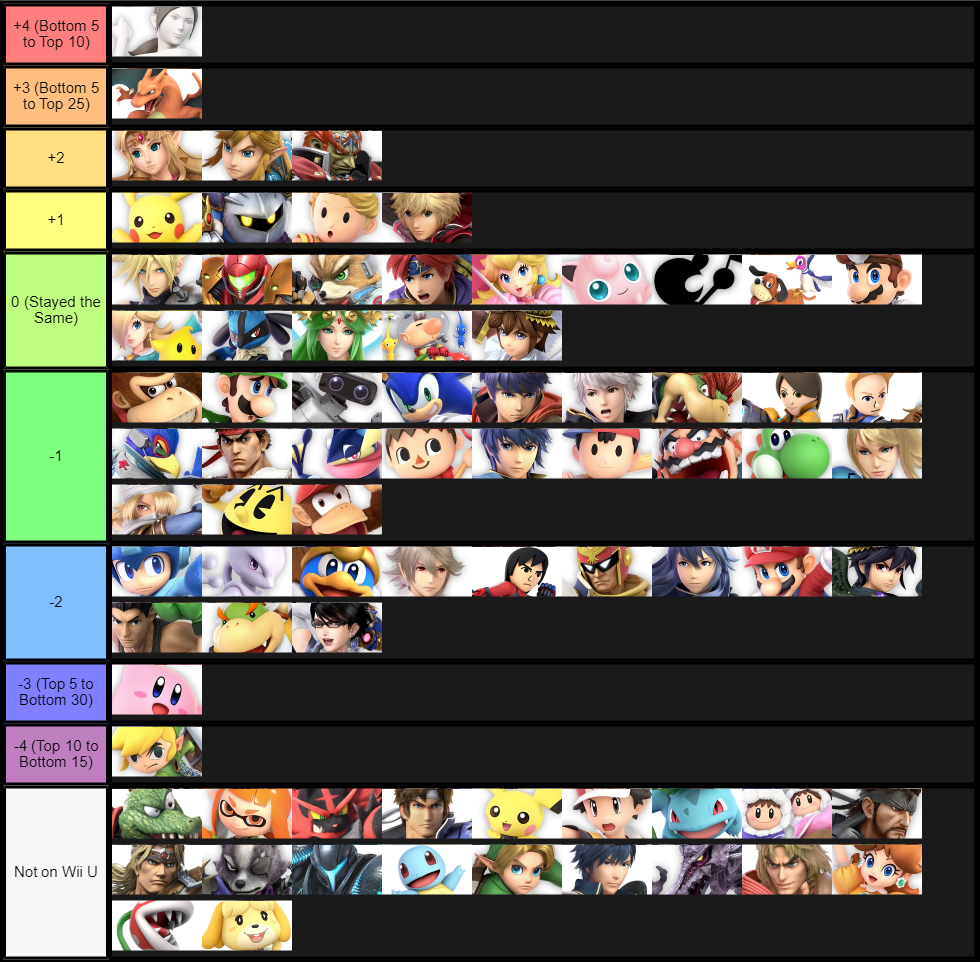 MHow Often I play Each CHaracter Comparing Smash 4 adn Ultimate 2.0.0