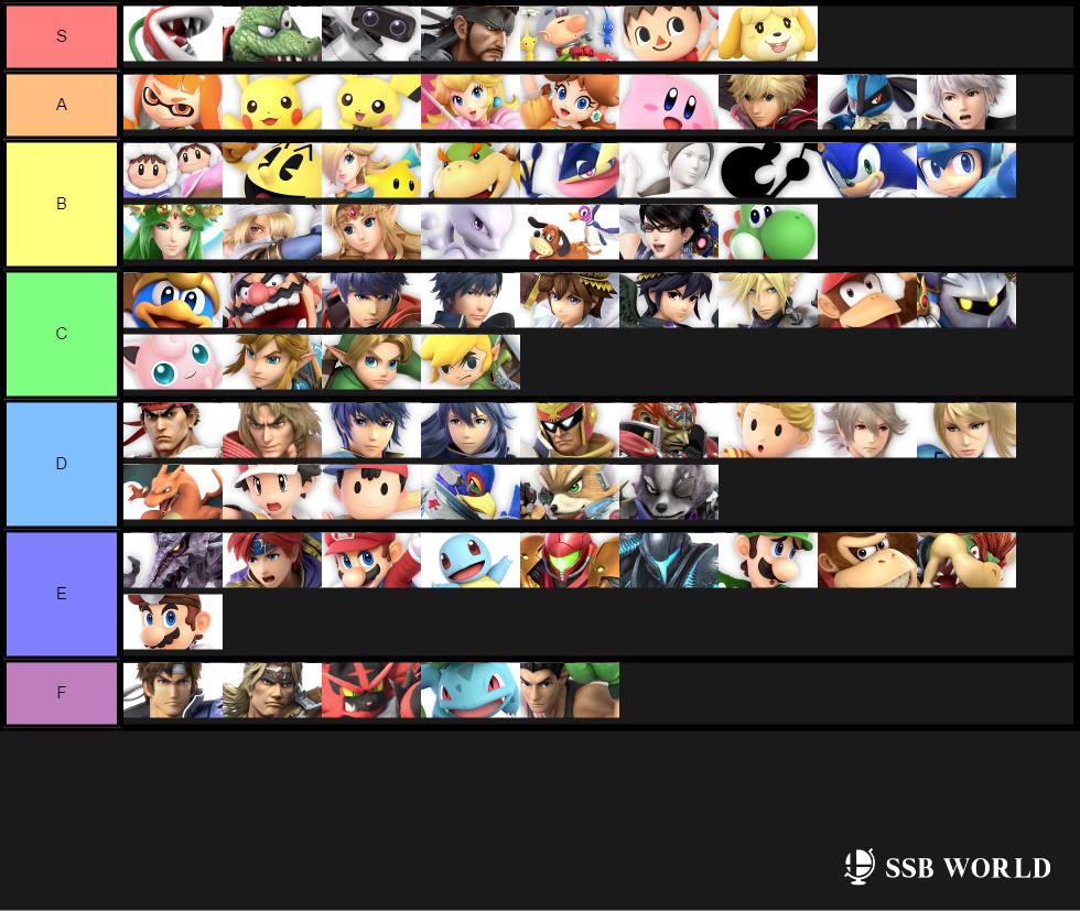 Recovery Tier List