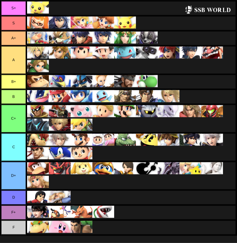 Official 2.0.0 Tier List