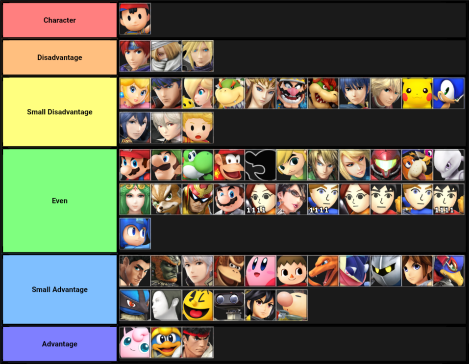 Ness Opponent Tier List