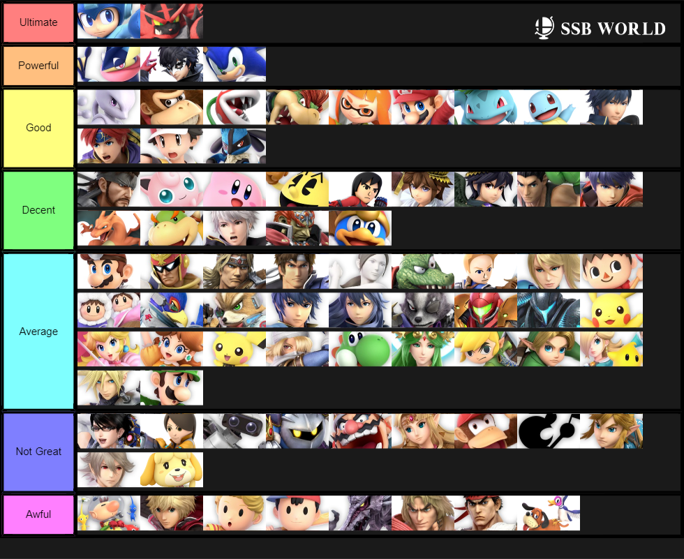 Characters who I am decent at