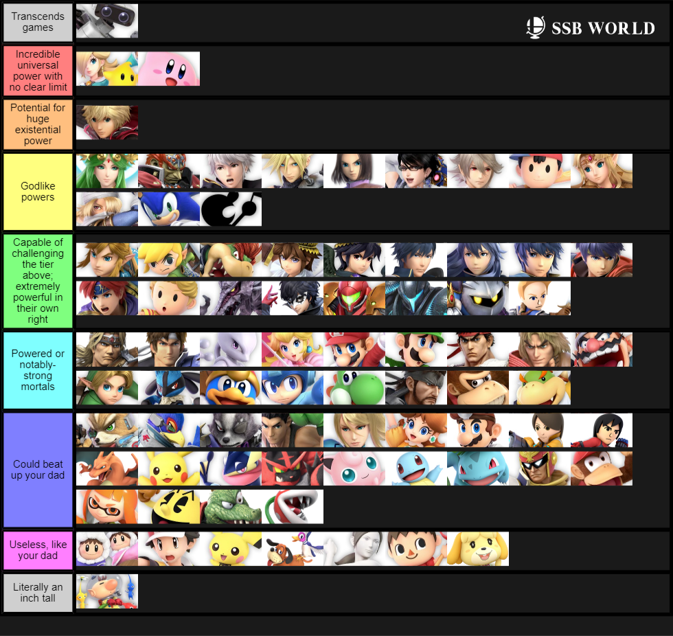 Tier List Based on Canonical Power