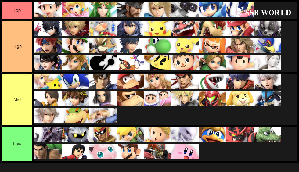 The definitive tier list