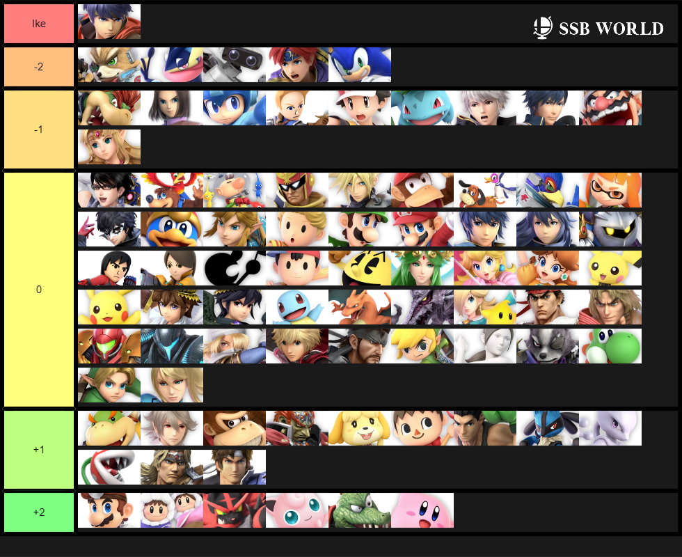 Ike Matchup Chart (October 2019)