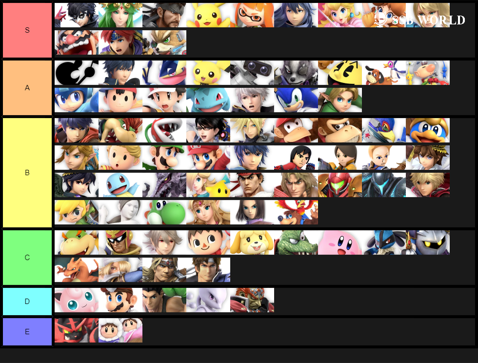 Projected Tier List (November 2019, V.6.0.0)