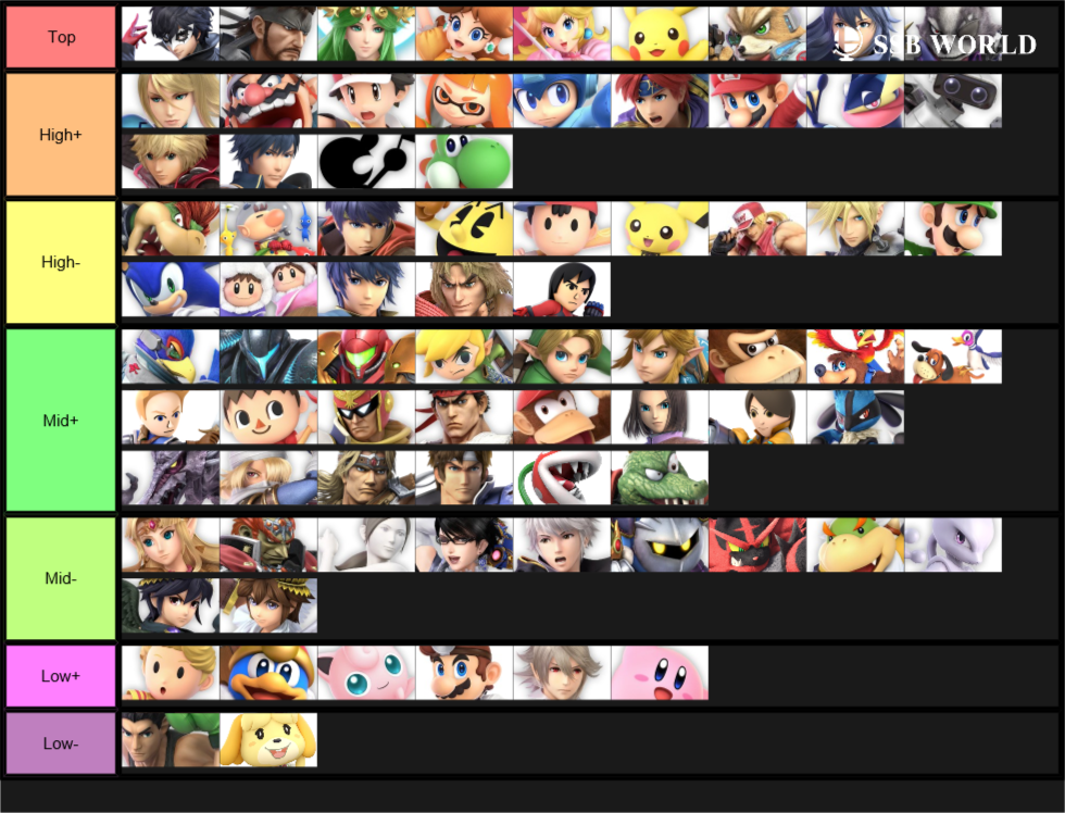 End of the year tier list