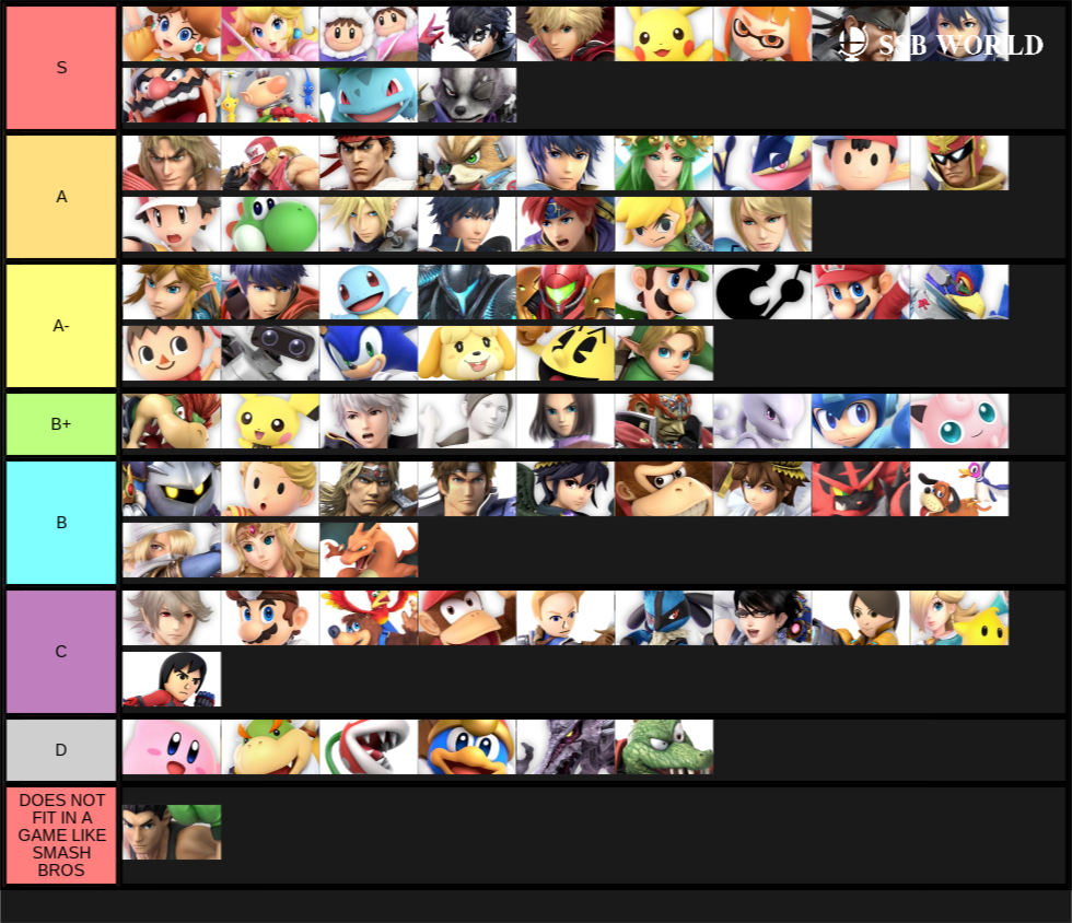 My 6.1.0 tier list