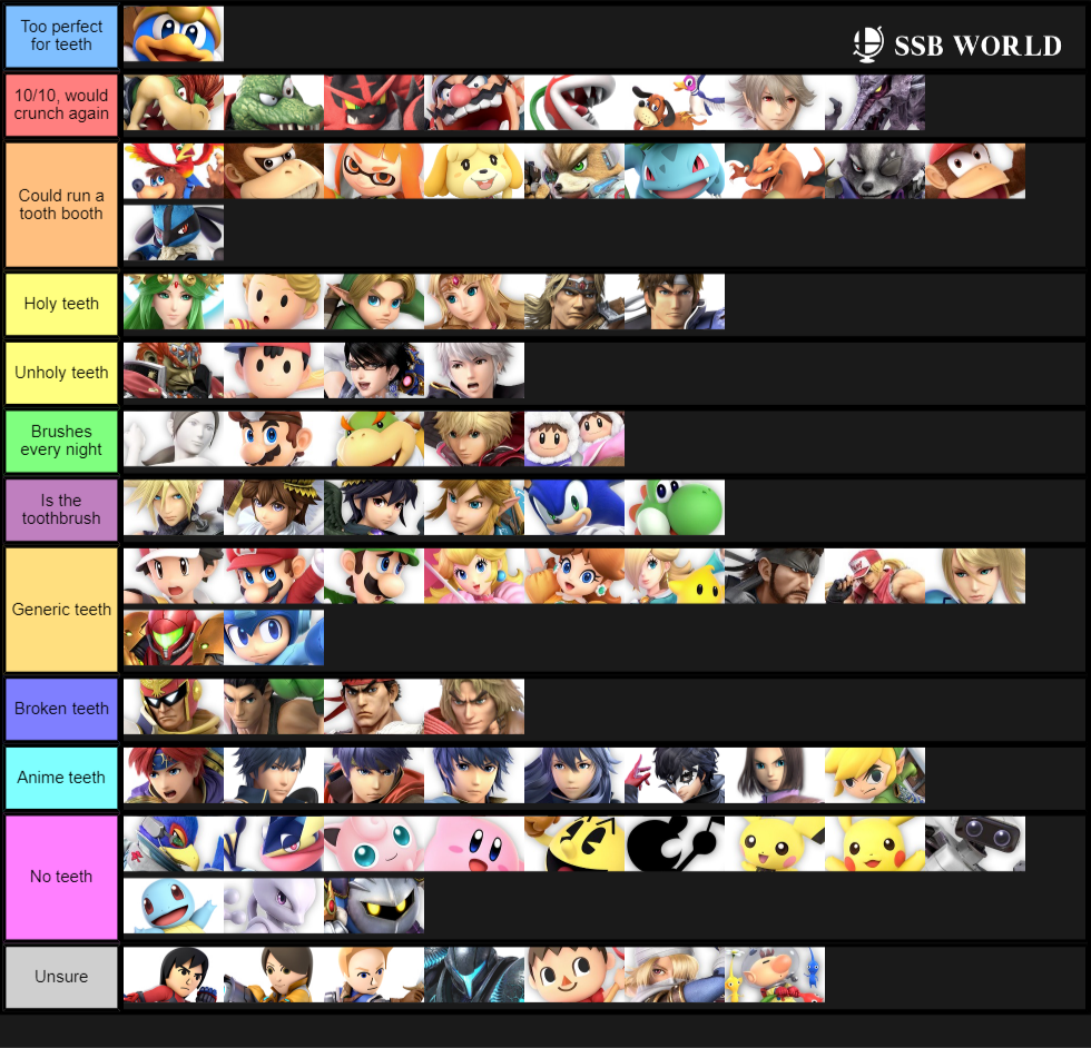 Tooth Tier List (Updated)