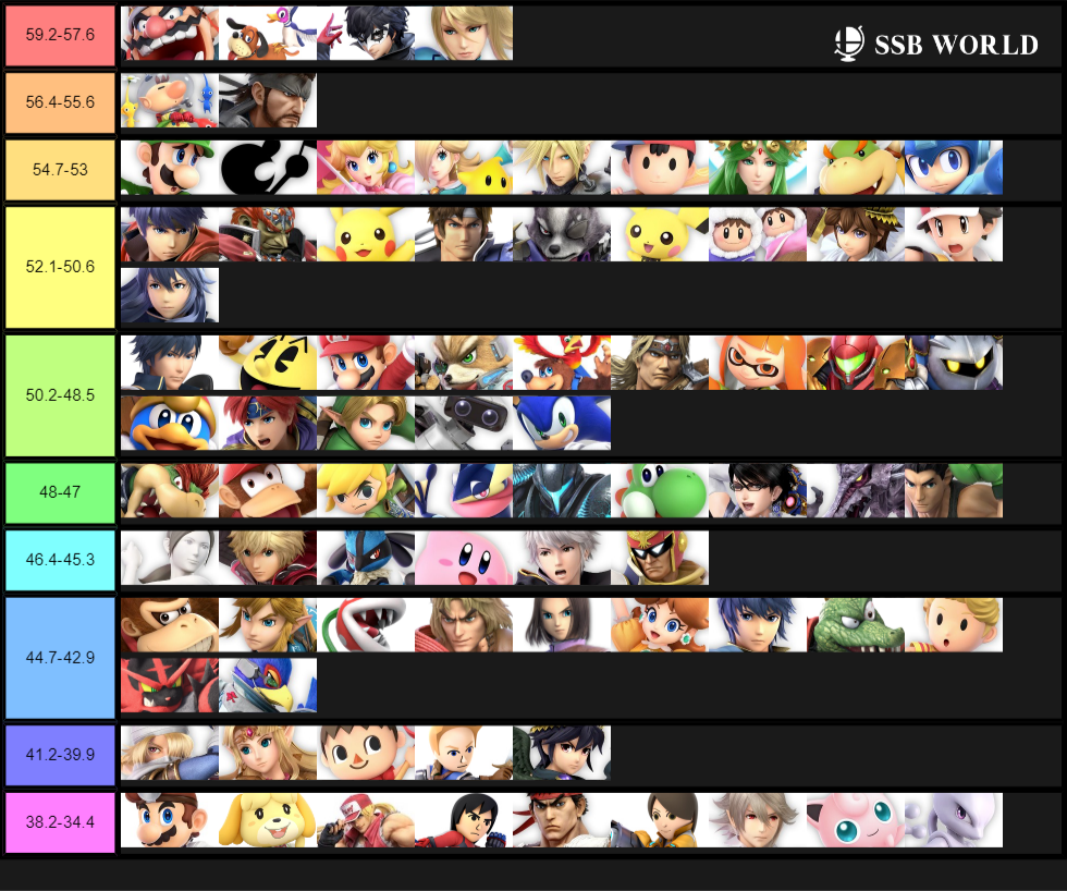 Characters Ranked by Win percentage on SSB World