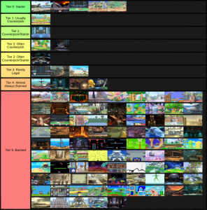 Tier List of Banned Stages From Competitive Play